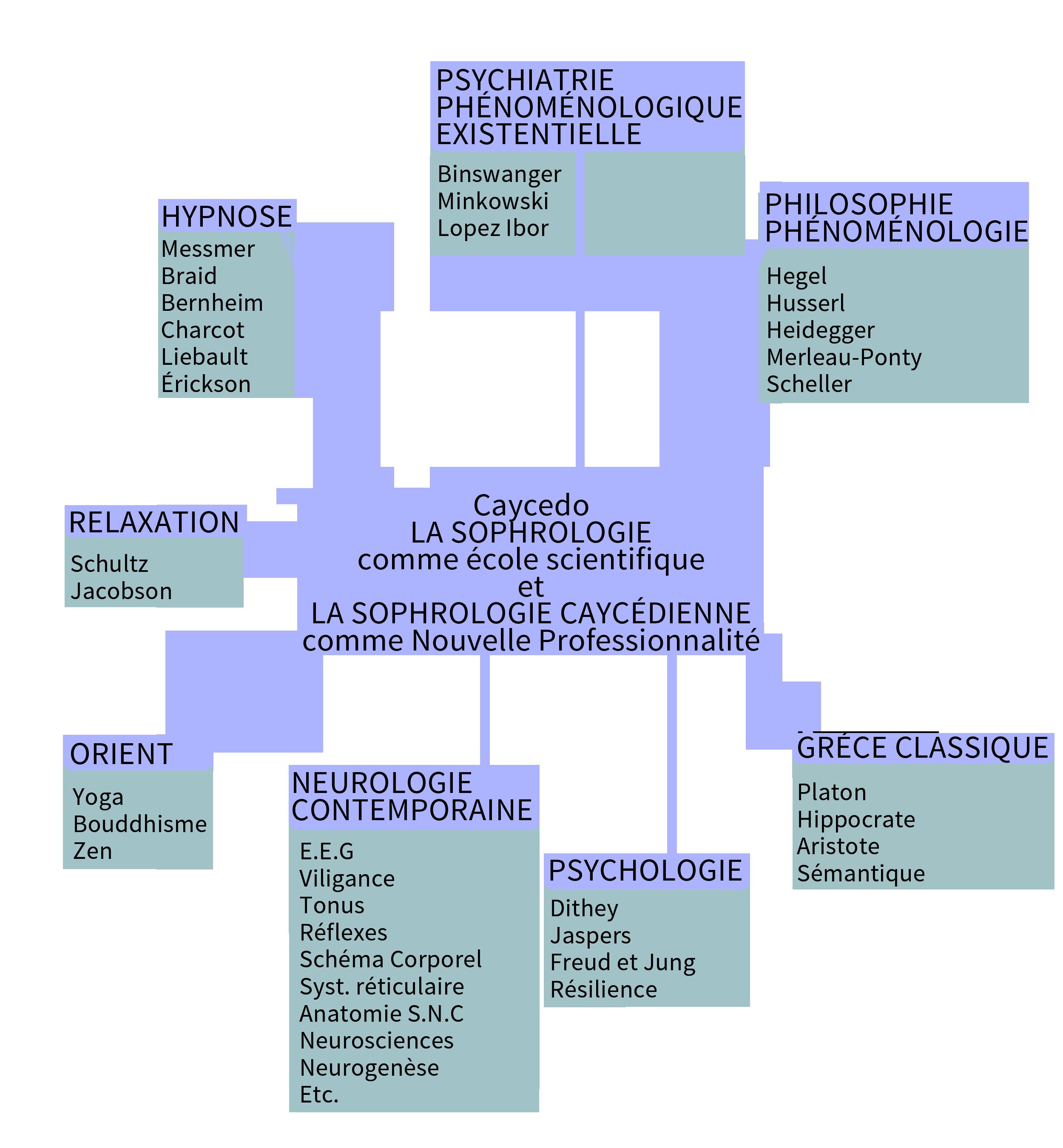 Sophro Sources et Etymologie - P-A Chéné